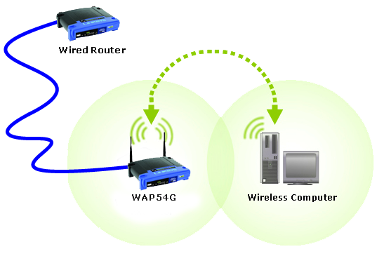 linksys official support connecting an access point to a wired router rh linksys com hybrid ethernet router / wireless access point network diagram