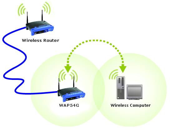 Linksys Official Support - Connecting an access point to a Linksys