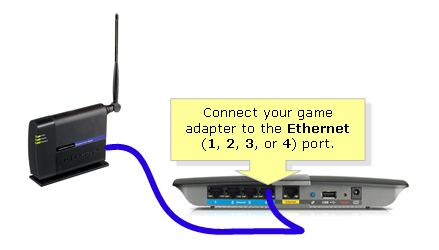 Linksys official support the different types of passwords on.