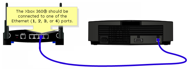 Ethernet Cable Not Detected Xbox One: Linksys Official Support - Setting up an Xbox 360® behind a Linksys rh:linksys.com,Design