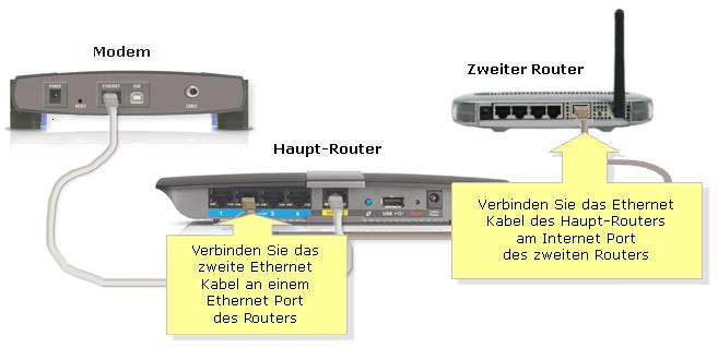 offizieller support von linksys verbinden eines linksys routers mit einem anderen router. Black Bedroom Furniture Sets. Home Design Ideas