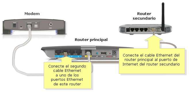 Can you hook up 2 routers in one house